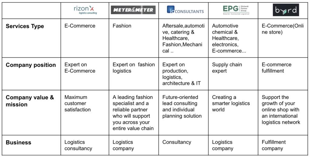 RizonX Competitors Research