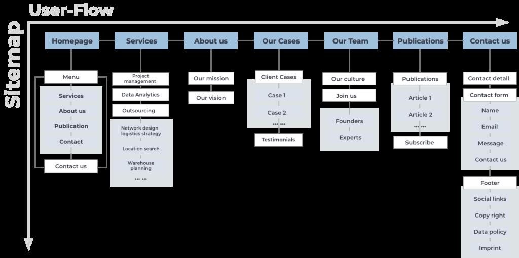 information architecture_rizonX