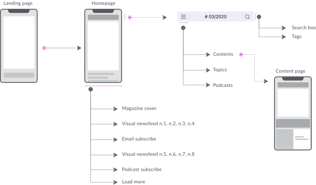 user flow and sitemap