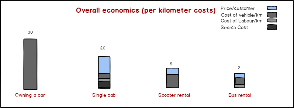 Unit economics of bus, car, scooter rentals
