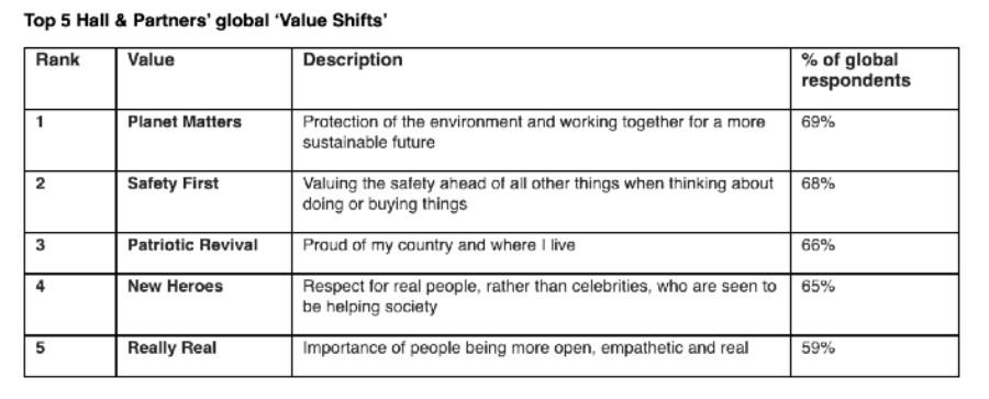 values shift
