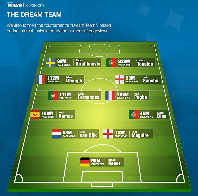dream team euro2020 taboola