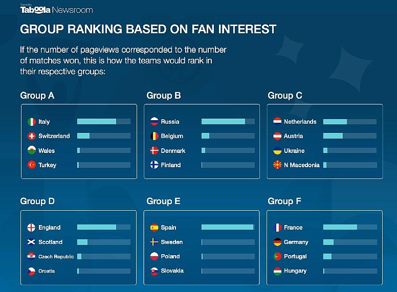 group rankings euro2020 taboola