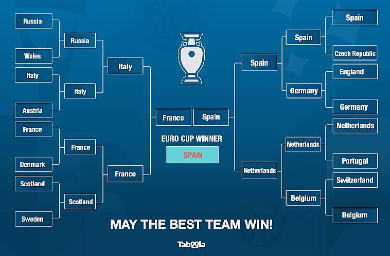 taboola winner prediction
