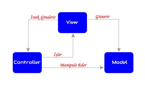 model, view ve controller arasındaki etkileşimi gösteren resim