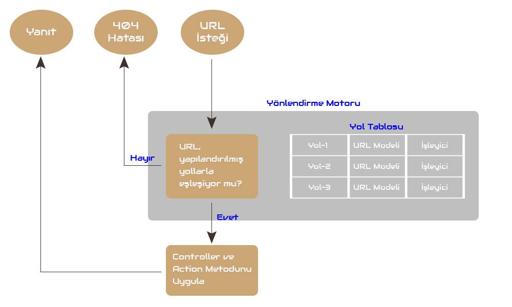 asp.net mvc'de routing işlemi