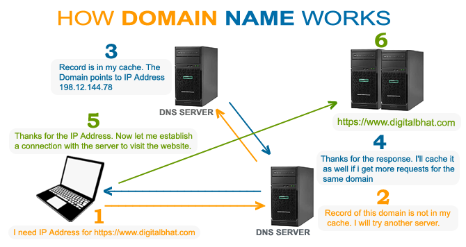 What you should know about a domain or domain name?