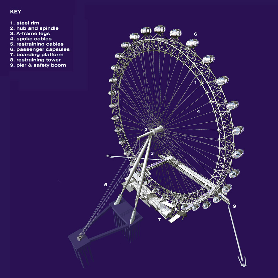 3D drawing showing the main elements of the wheel - The London Eye by Marks Barfield Architects