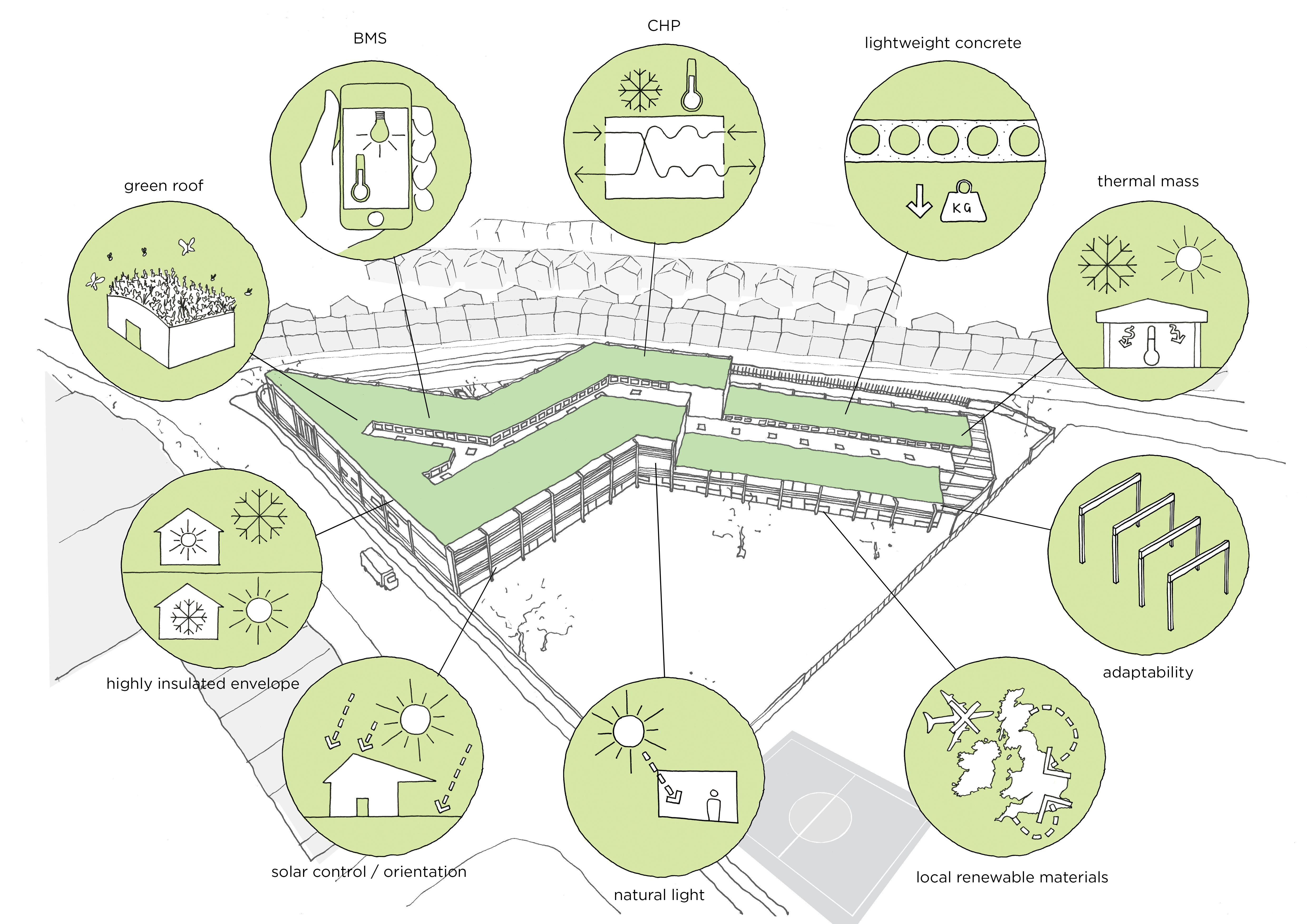 sustainable features diagrams - Michael Tippett School by Marks Barfield Architects