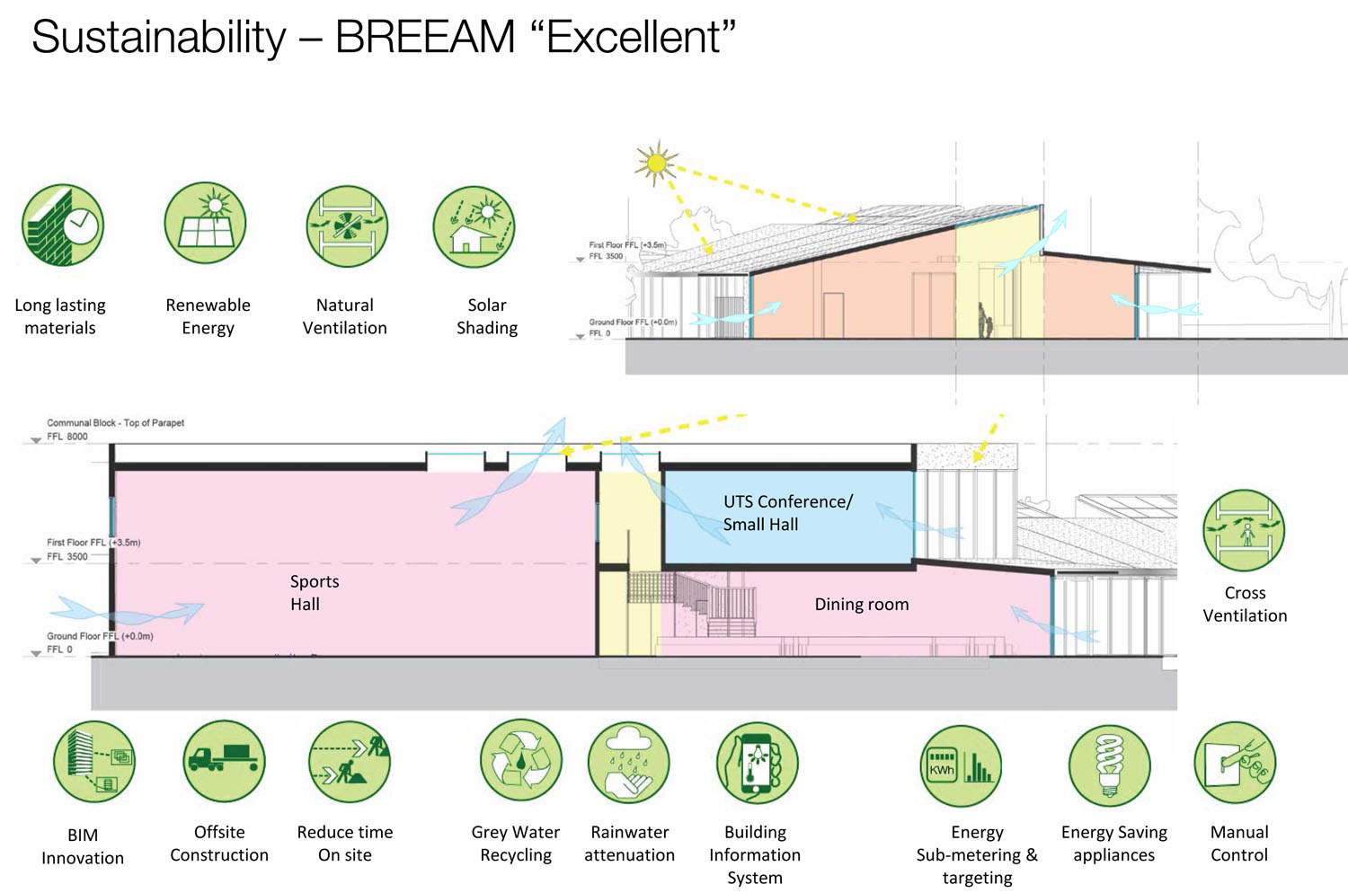 sustainability BREEAM Excellent - University of Cambridge Primary School by Marks Barfield Architects