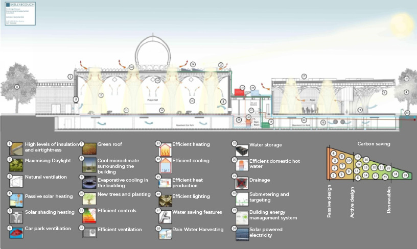 Sustainability diagram. The Cambridge Mosque by Marks Barfield Architects
