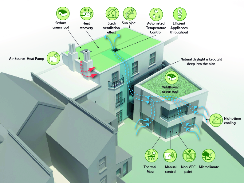 Priory Grove Sustainability Diagram by Marks Barfield Architects