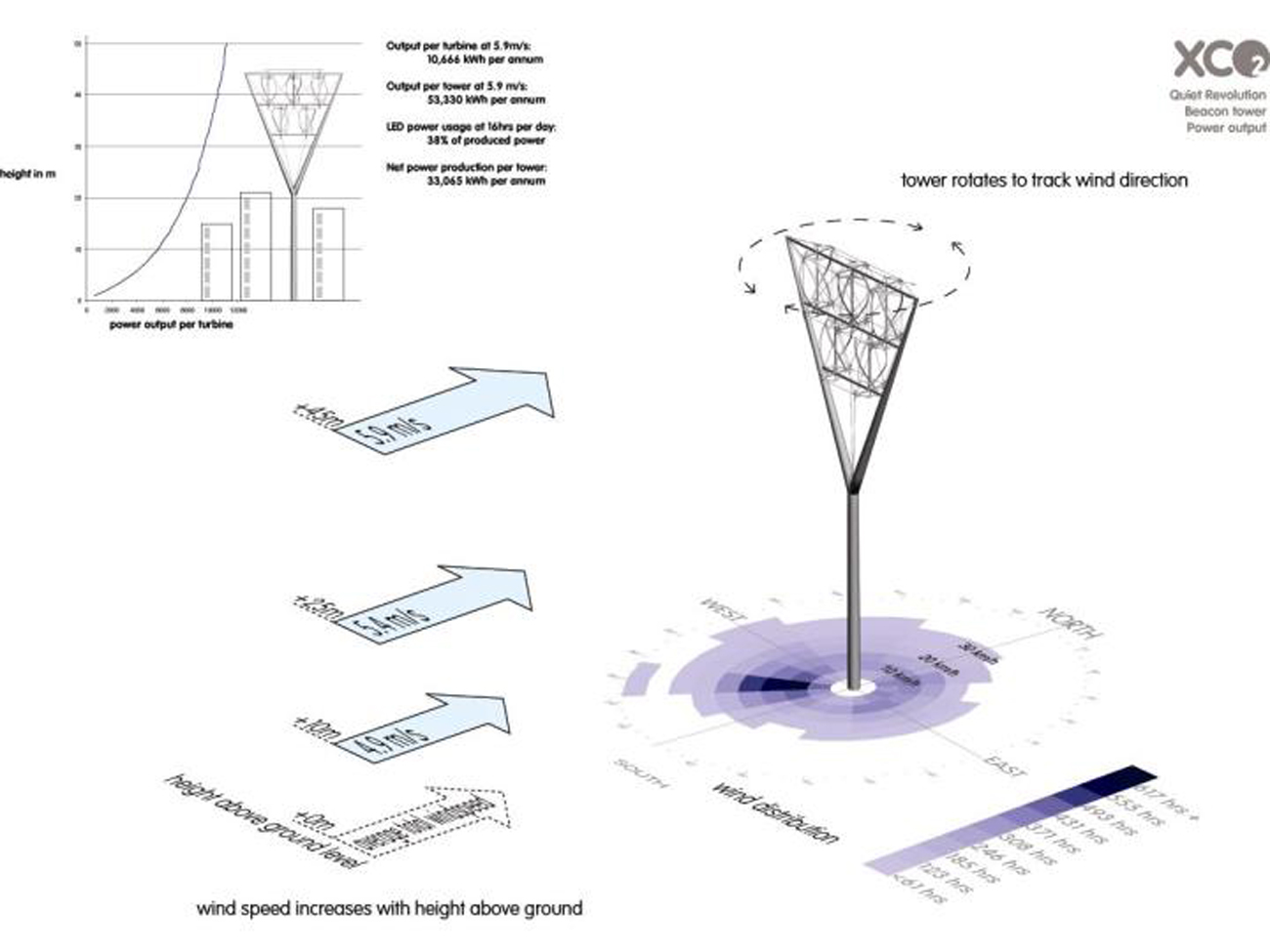 Beacon Diagram by Marks Barfield Architects