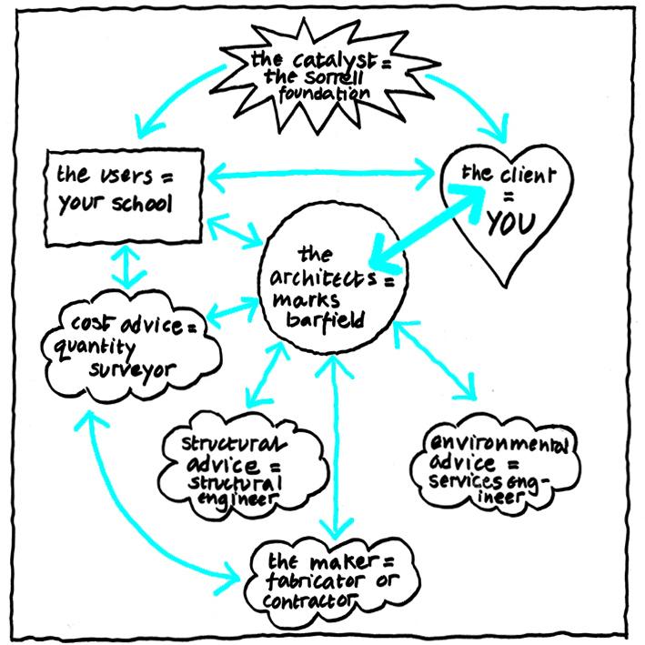 joinedupdesignforschools workflow diagram by Marks Barfield Architects