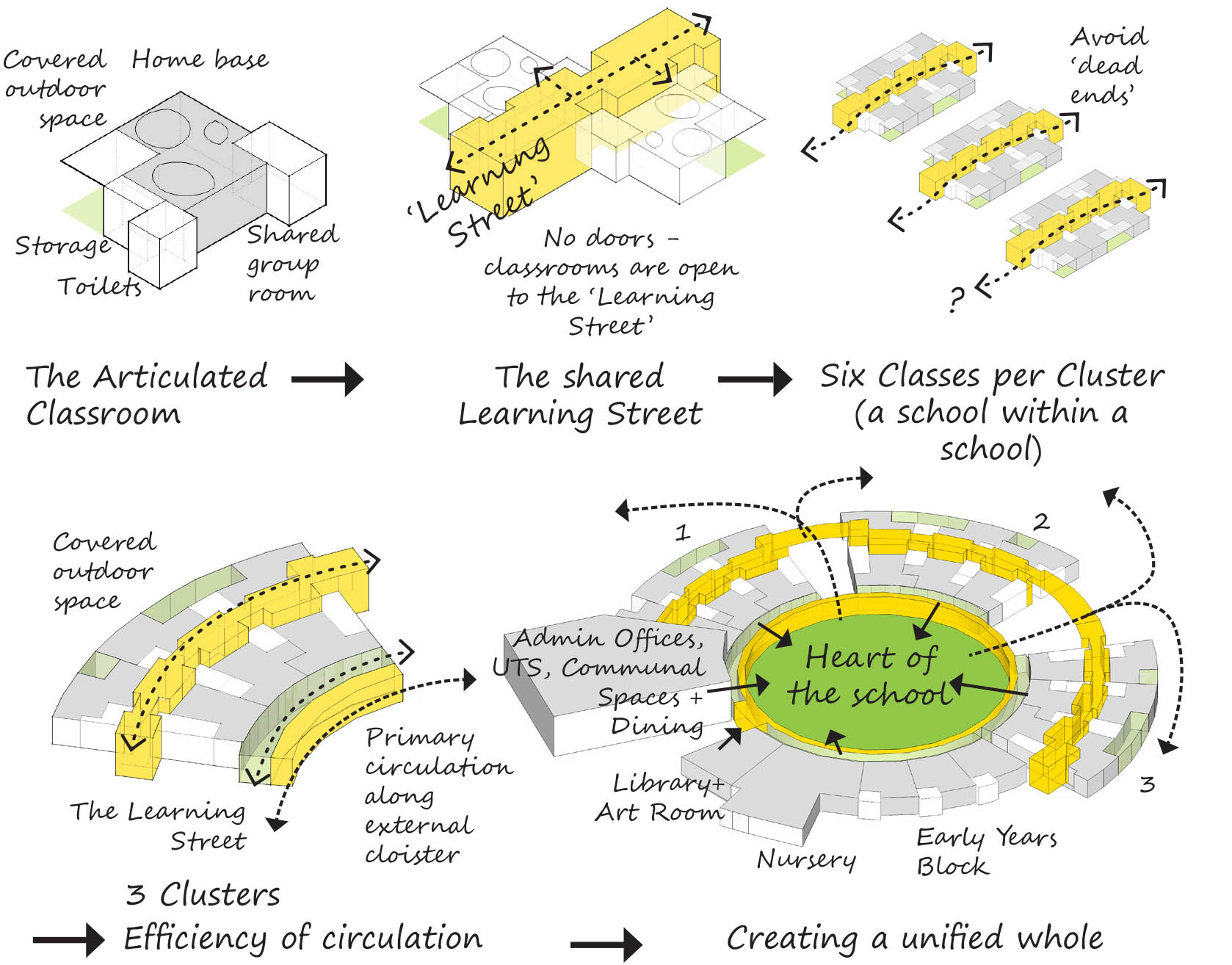 University of Cambridge Primary School Circulation Diagram by Marks Barfield Architects