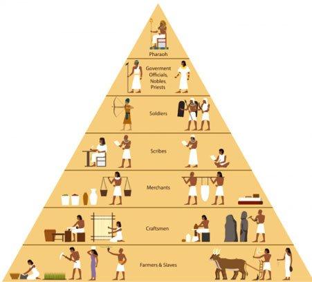 statu piramidi