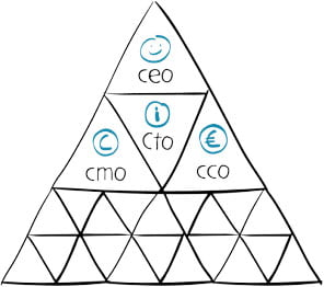 geleneksel hiyerarşi piramidi