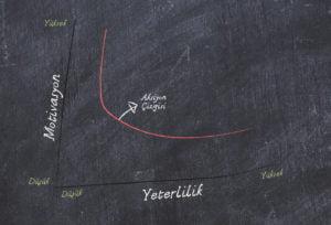 b.j fogg davranış modeli