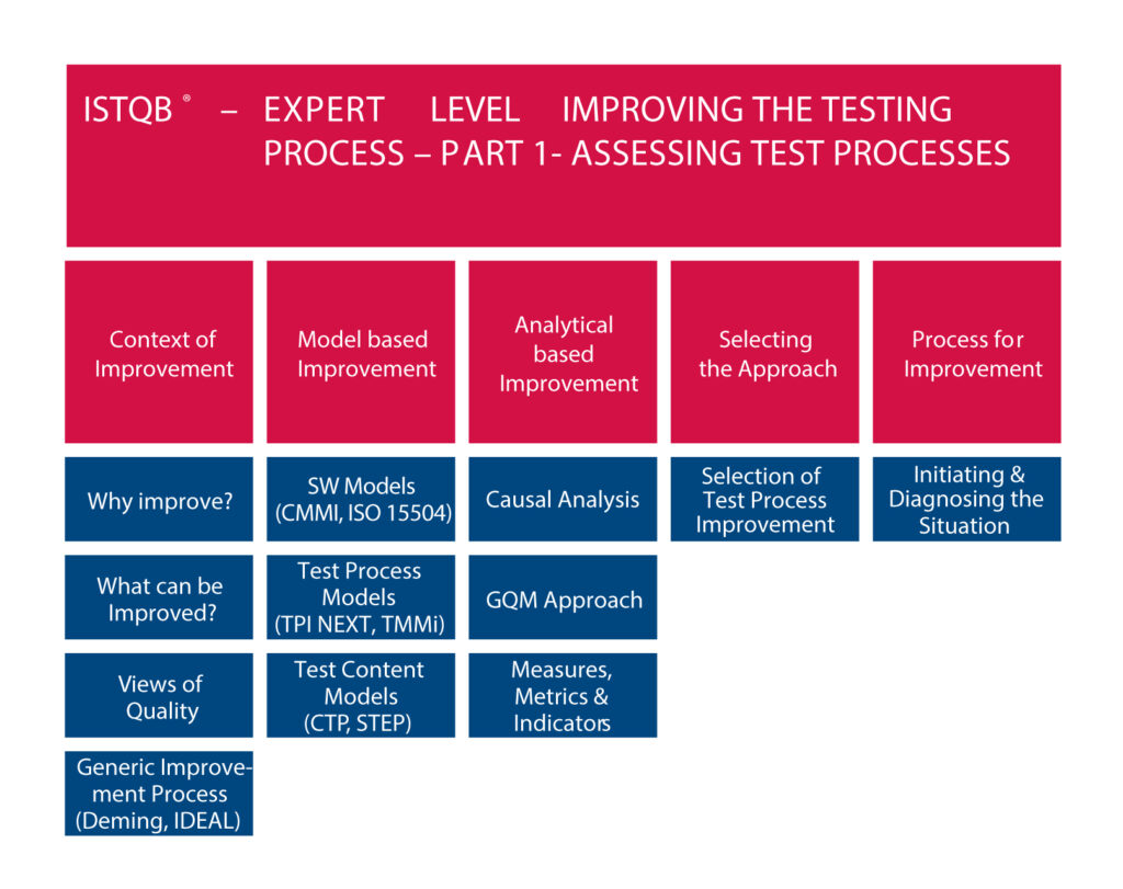 ISTQB Expert Level Improving The Testing Process