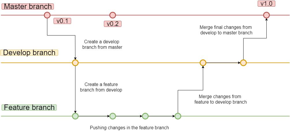 git branching automation strategy