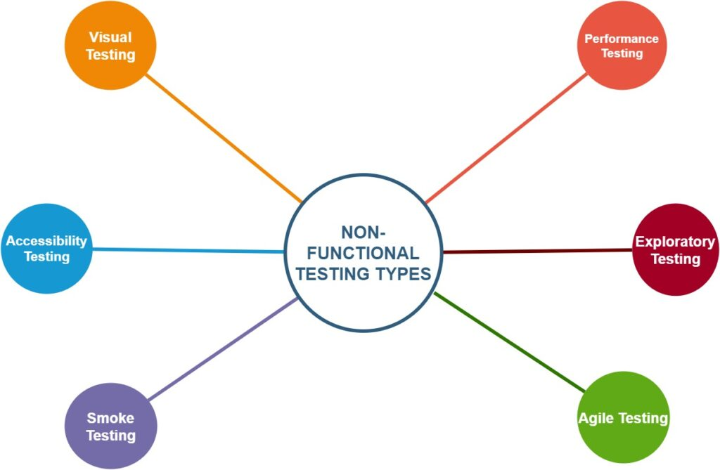 Top Software Testing Types That Every QA Engineer Must Perform
