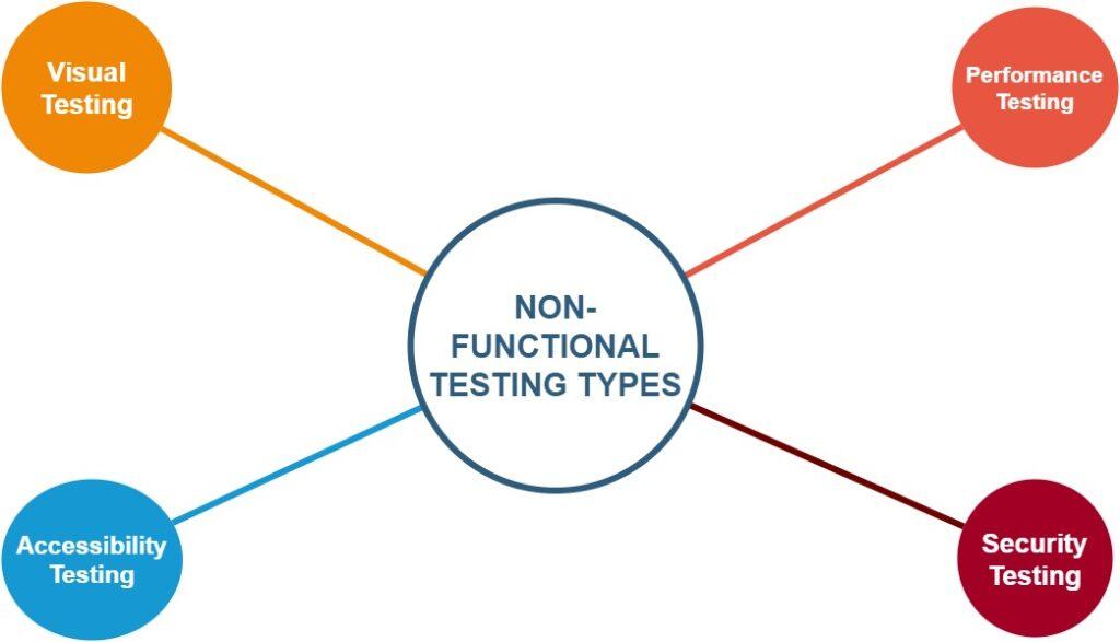 testing types