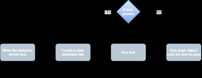 Cucumber: Write automated tests in behavior-driven development fashion