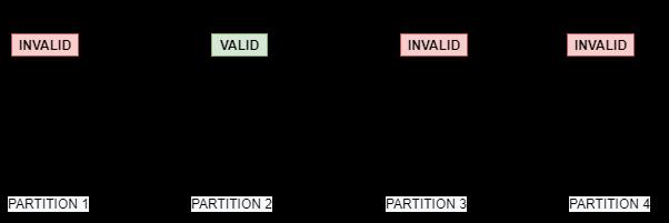 Black-Box vs White-Box testing | Definition and Examples