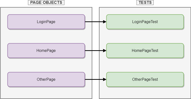 How to achieve greater code Readability & Reusability with Page Object Model?