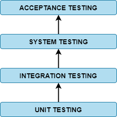The importance of Acceptance Testing in organizations | QAMIND