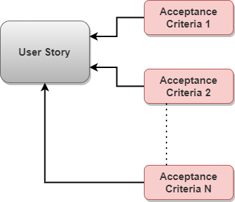 Acceptance Criteria in Agile Projects