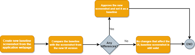 visual regression tests using BackstopJS
