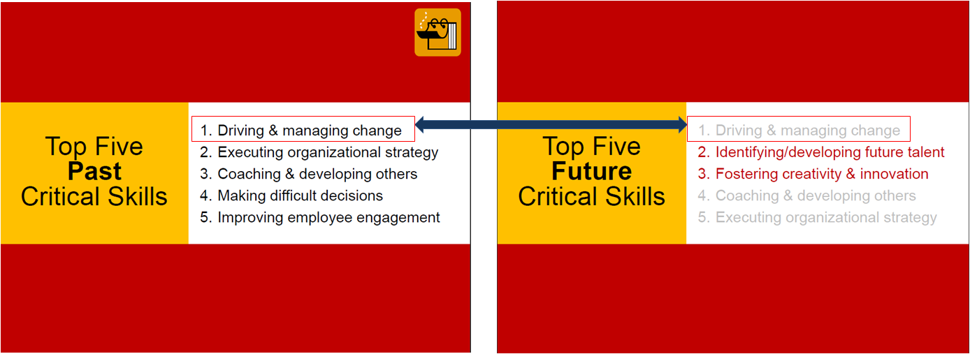 Change Management is a critical skill for leaders to have