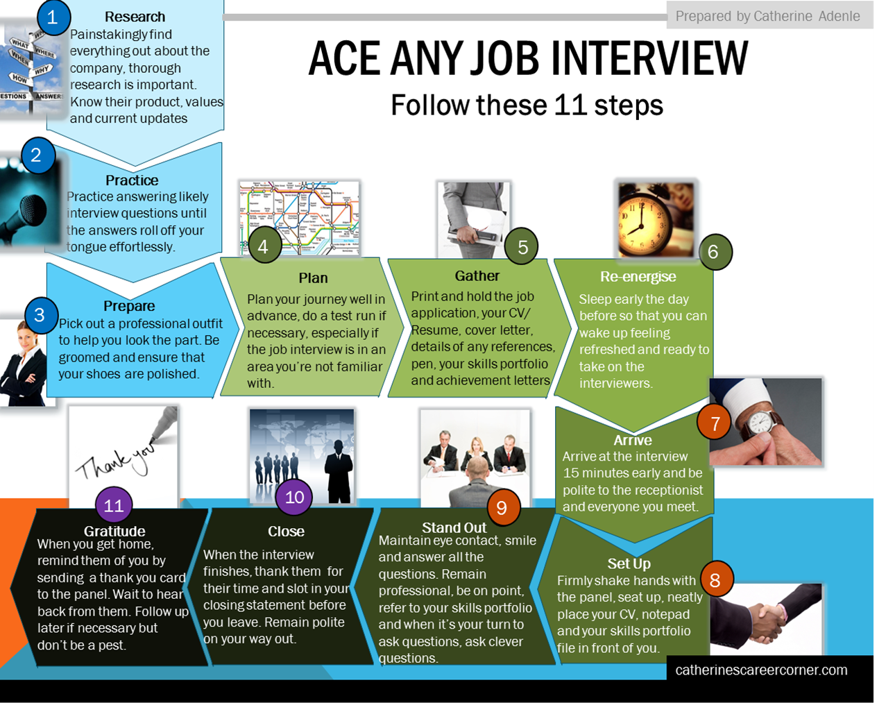 11 Steps to Ace Any Job Interview by Catherine Adenle