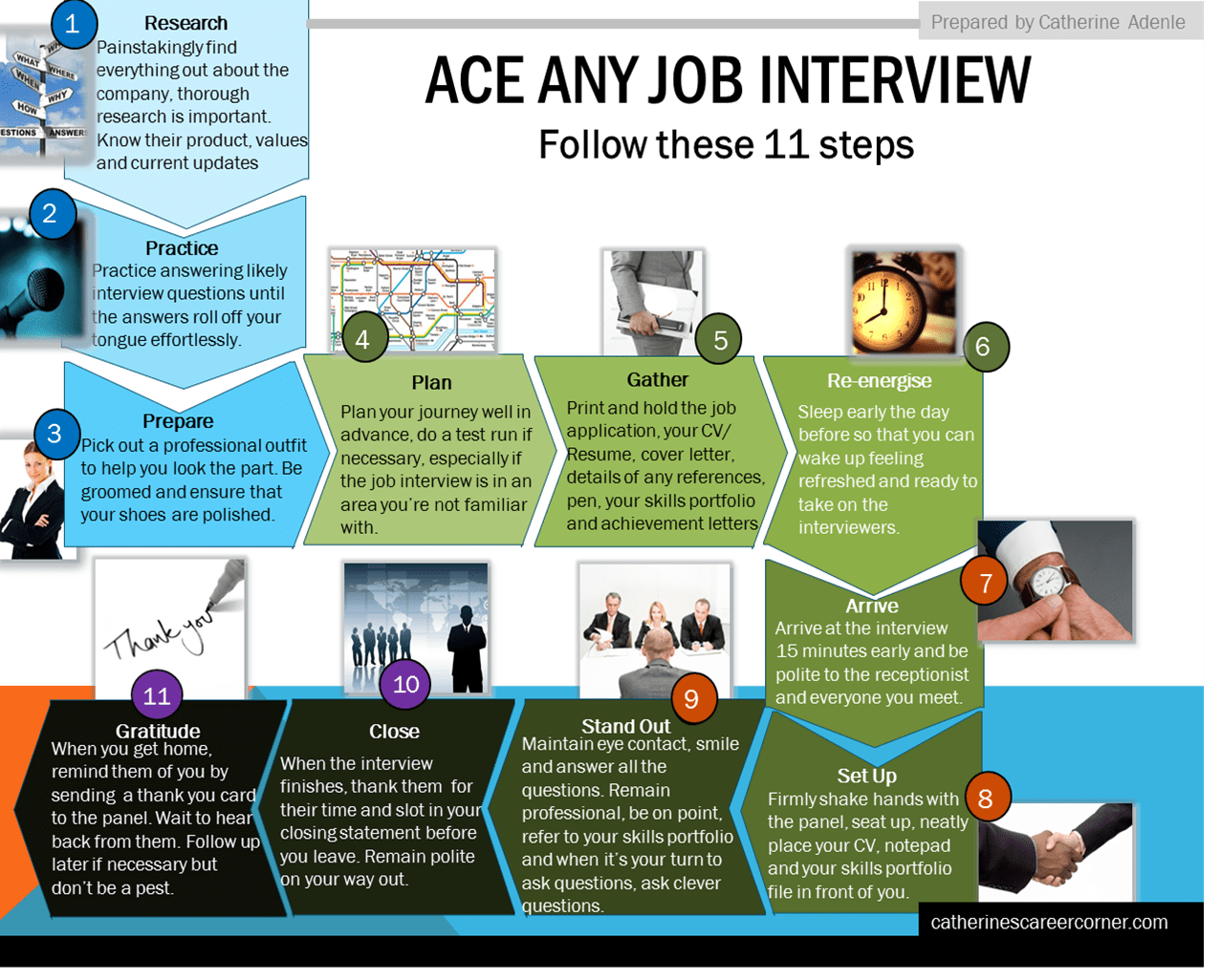 11 Steps to Ace Any Job Interview