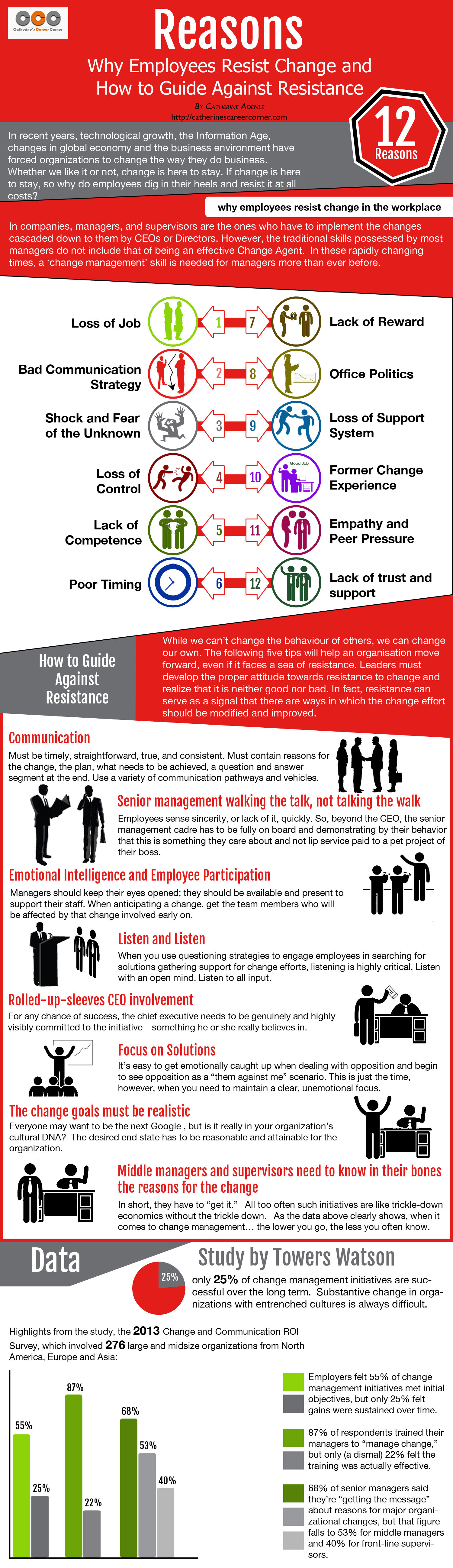 Why Employees Resist Change (Infographic)