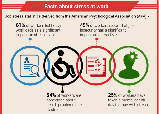 Stress facts when you cannot stay on top of your workload