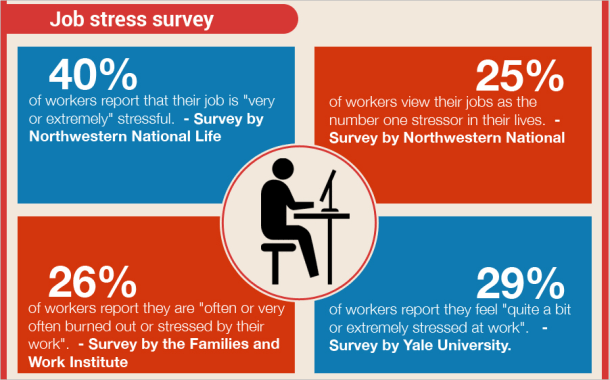 Job stress survey result and how to stay on top of your workload