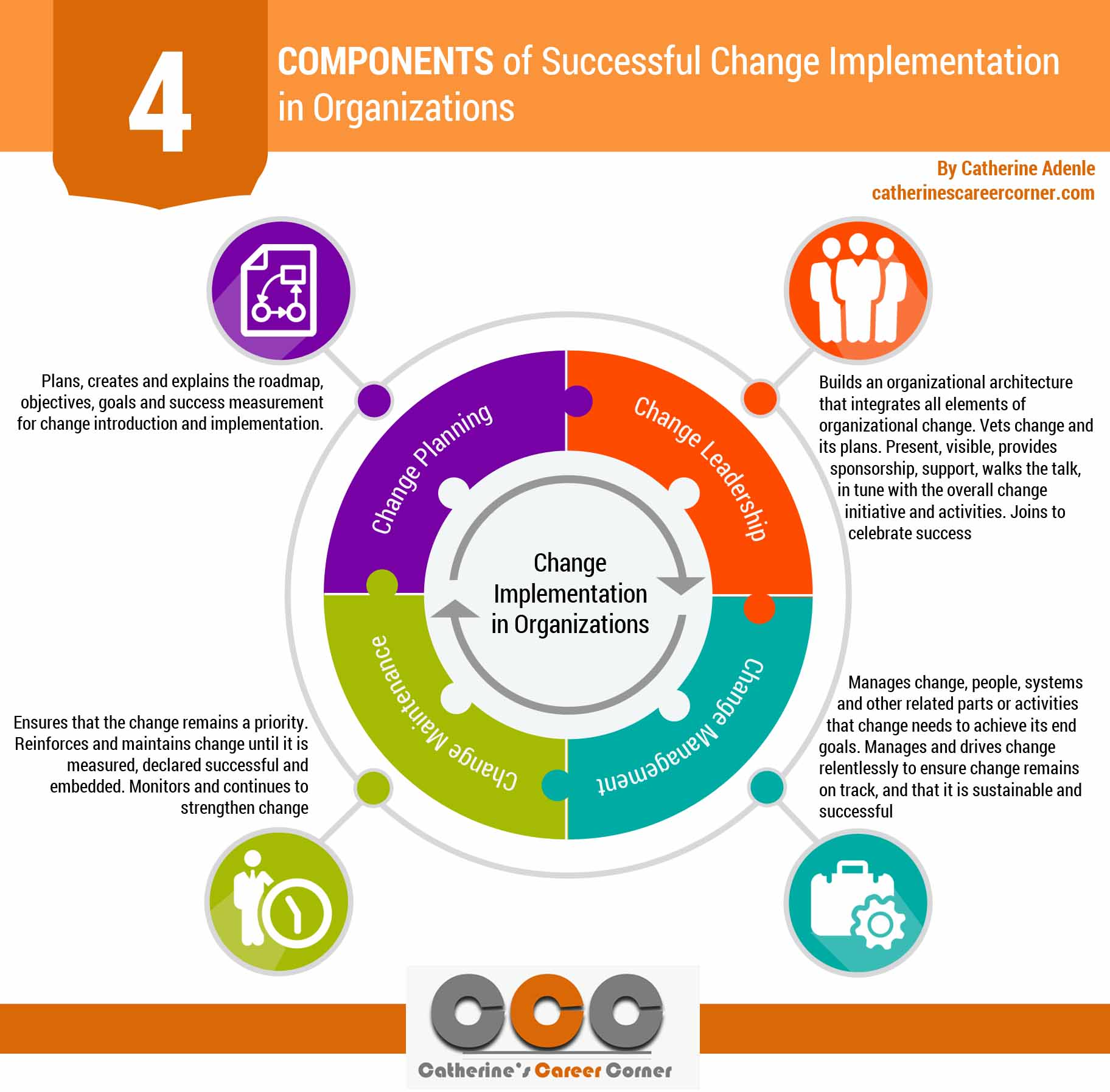 Successful Change Implementation in Organizations (Infographic)