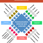 How Effective Communication Propels Organizations (Infographic)