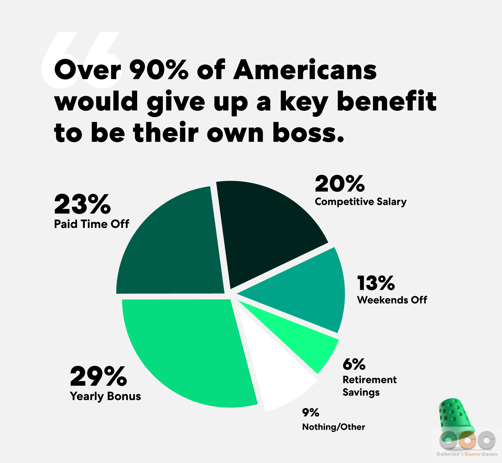 Americans would trade in benefits for autonomy