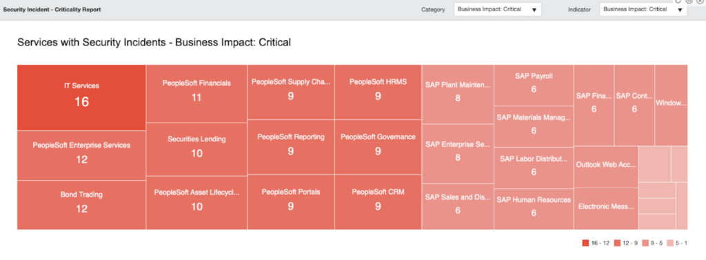 CISO Report (heatmap)