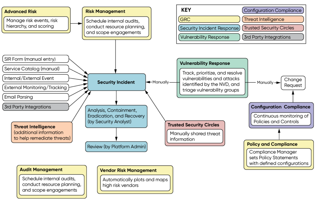 ServiceNow Security Operations Modules. Source from ServiceNow