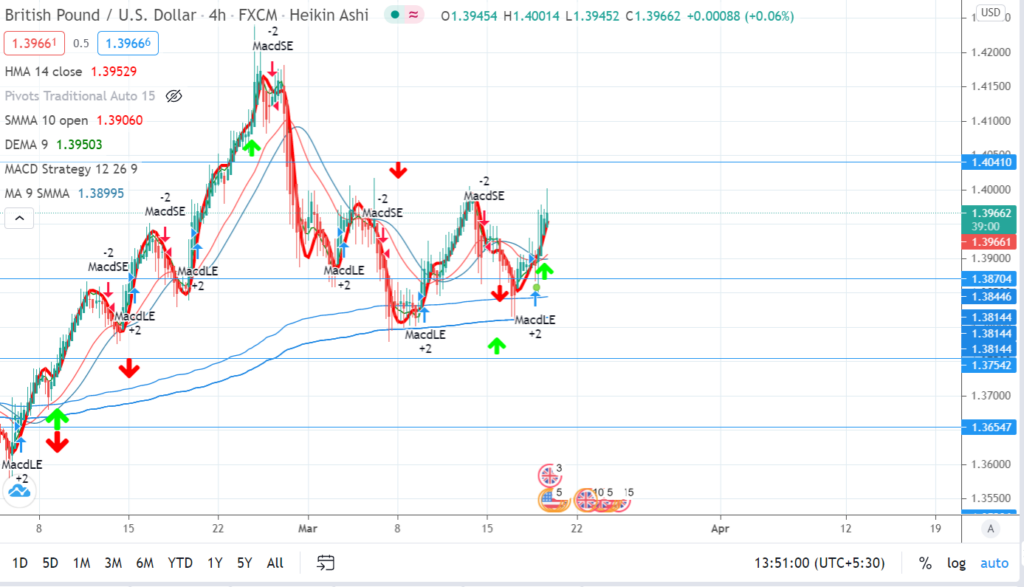 GBP/USD Pound Sterling US Dollar currency pair chart analysis