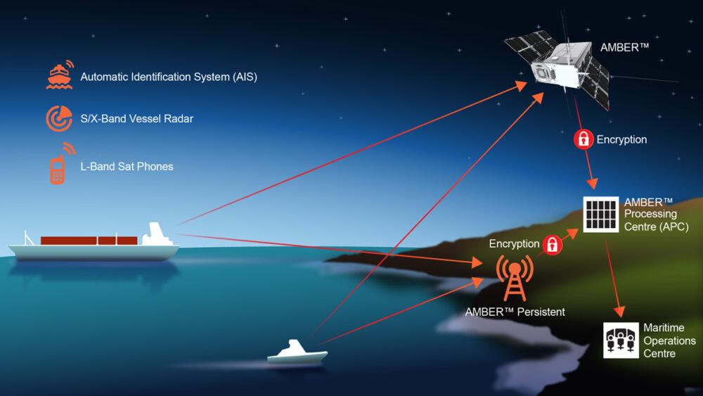 Horizon Technologies maritime surveillance satellites