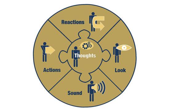 five-reactions chart
