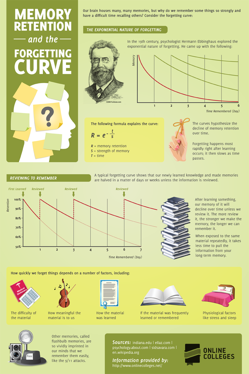 MEMORY RETENTION & THE FORGETTING CURVE : Learning effectively and efficiently