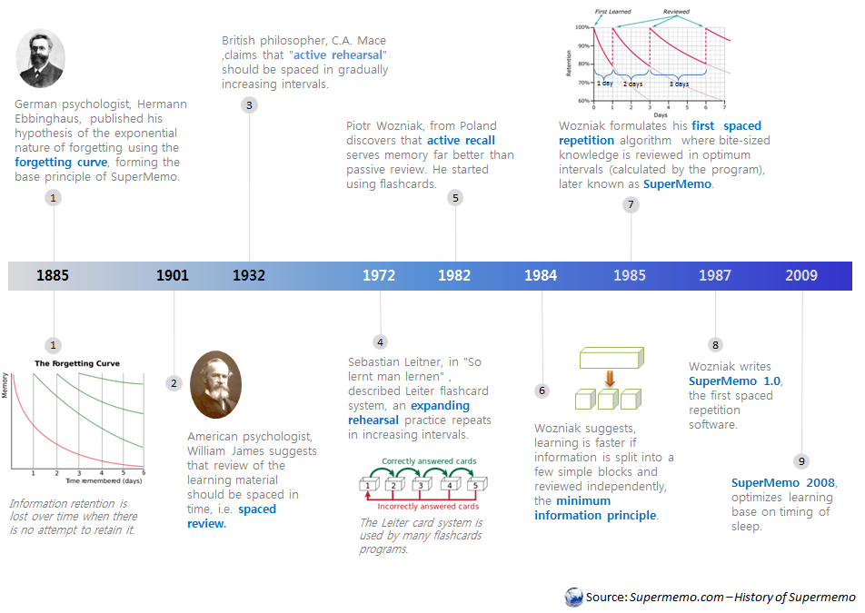 HISTORY OF SUPERMEMO :  A timeline showing how SuperMemo was developed in the last two centuries