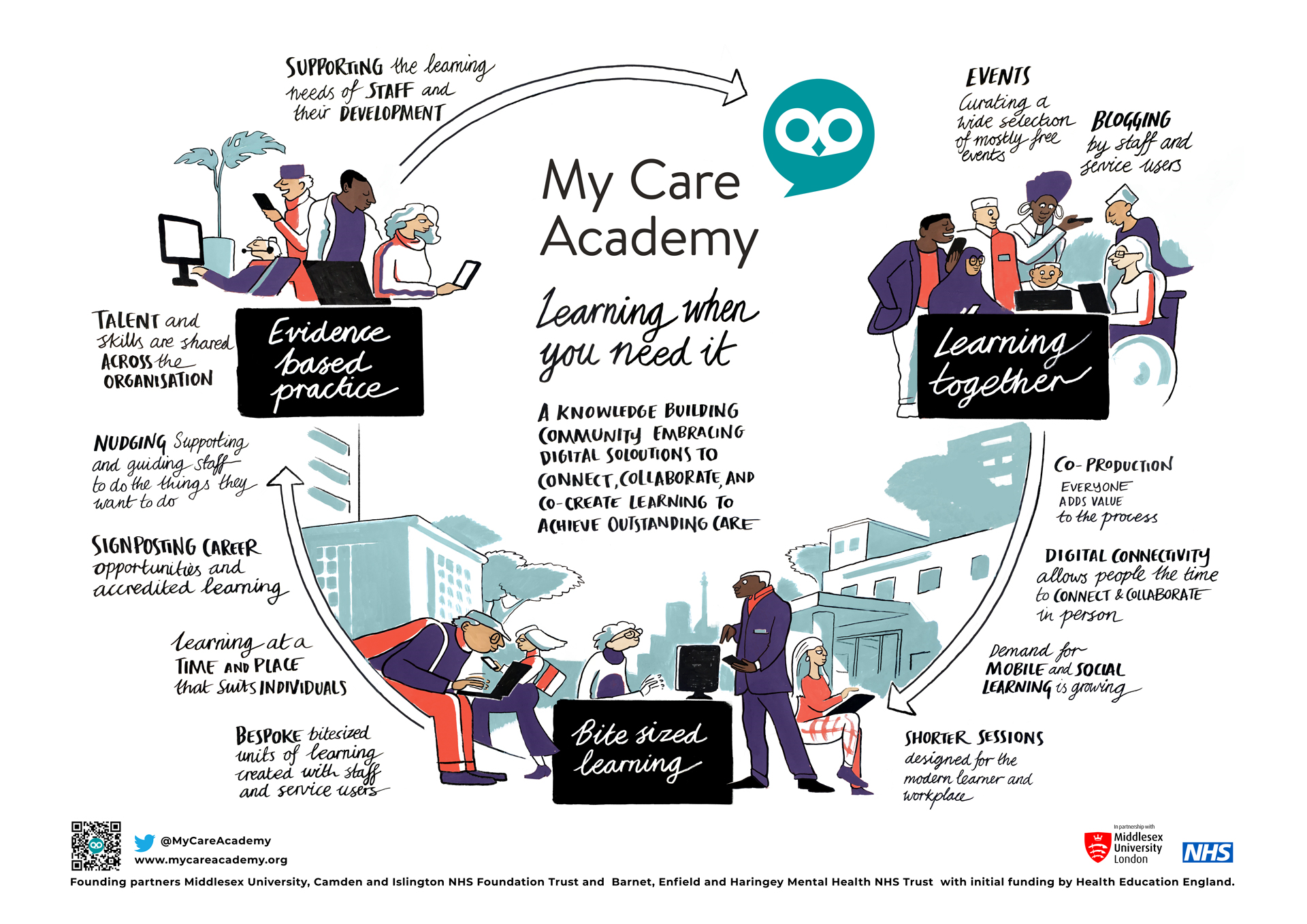 My Care Academy   Learning when you need it.