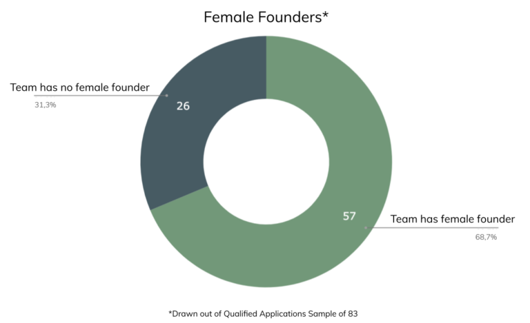 high-tech seedlab applications 2021 female founders